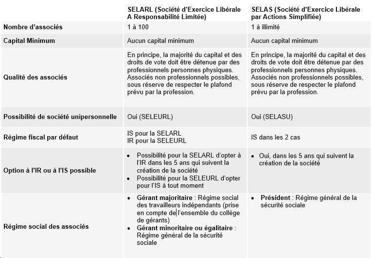 Tableau-SELARL-ou-SELAS1