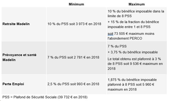Tableau-Madelin