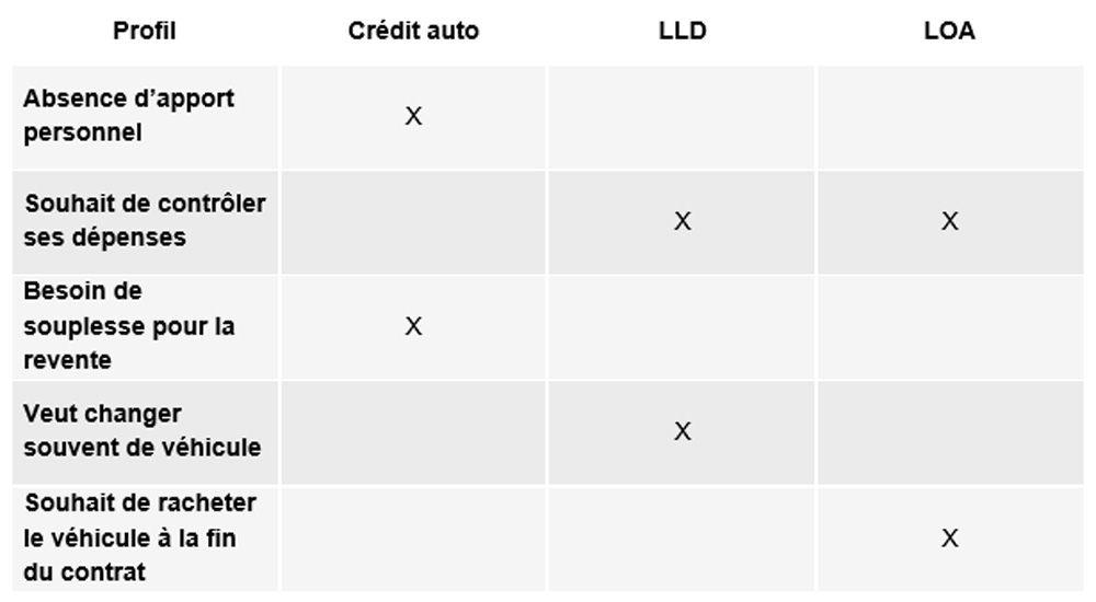 Tableau-financement-selon-profil